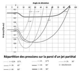 Calcul de l'effet Coanda